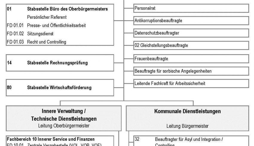 Geschäfts-verteilung - Rozdźělenje nadawkow