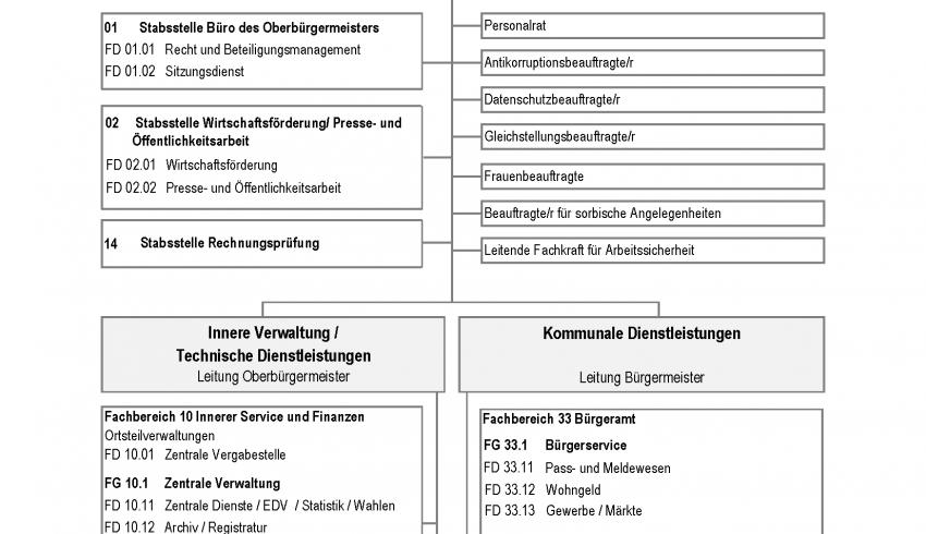 Geschäftsverteilung - Rozdźělenje nadawkow